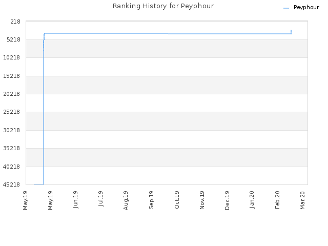 Ranking History for Peyphour