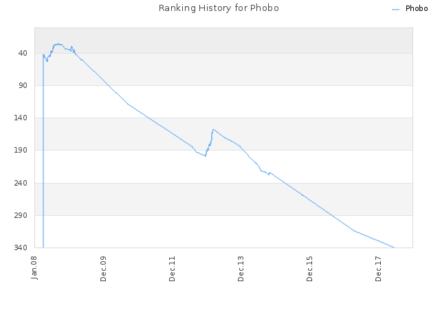 Ranking History for Phobo