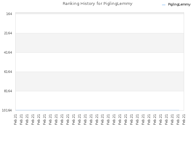 Ranking History for PiglingLemmy