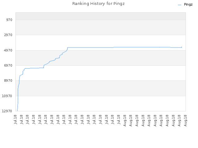 Ranking History for Pingz