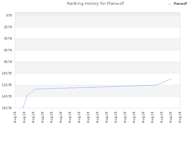 Ranking History for Planwolf