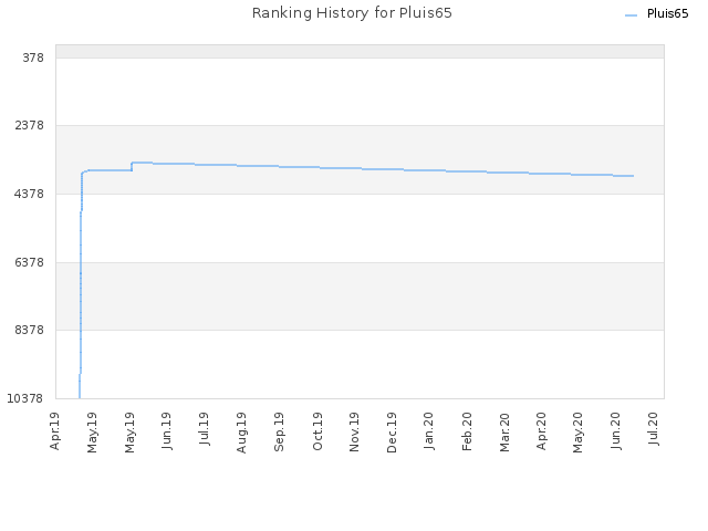 Ranking History for Pluis65