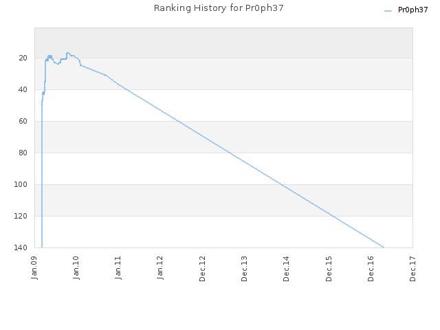 Ranking History for Pr0ph37