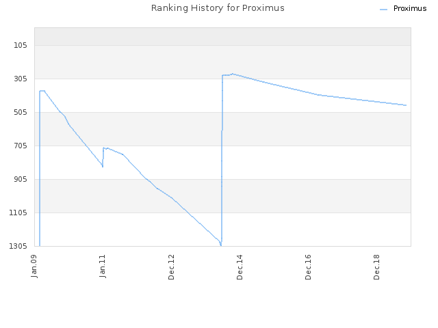 Ranking History for Proximus