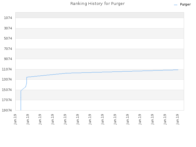 Ranking History for Purger