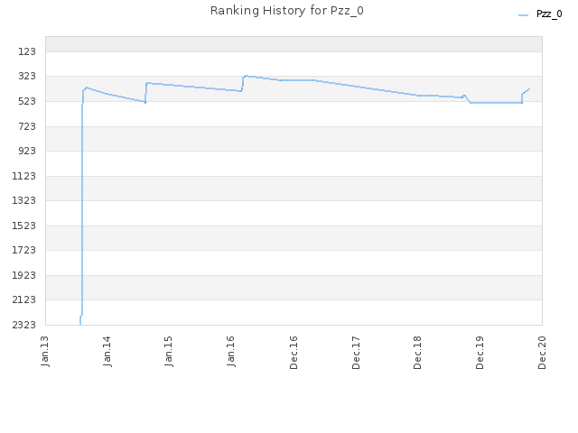 Ranking History for Pzz_0