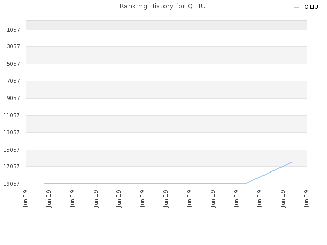 Ranking History for QILIU