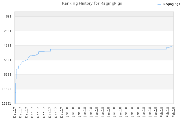 Ranking History for RagingPigs