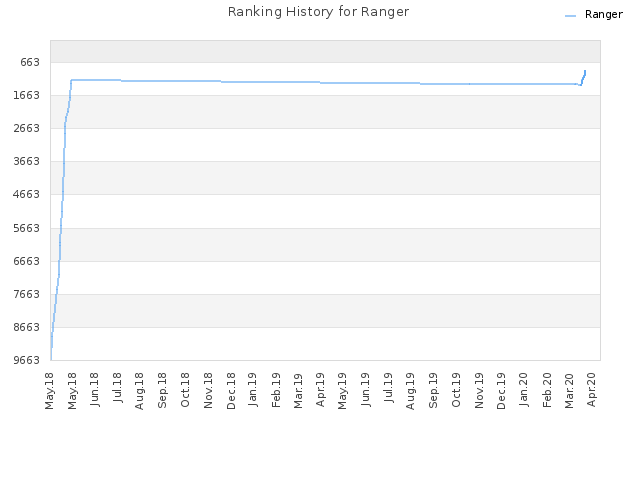 Ranking History for Ranger