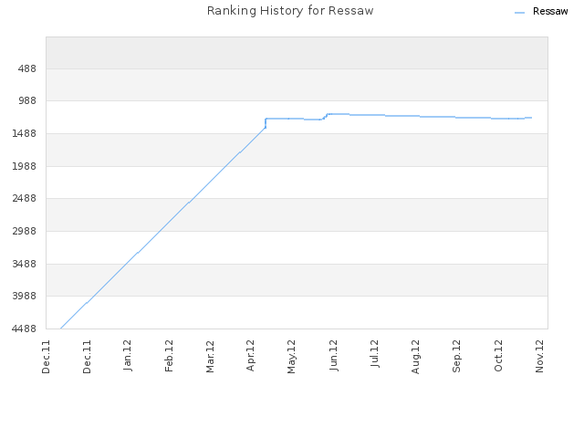 Ranking History for Ressaw