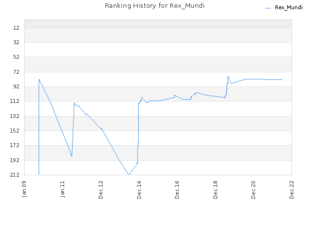 Ranking History for Rex_Mundi