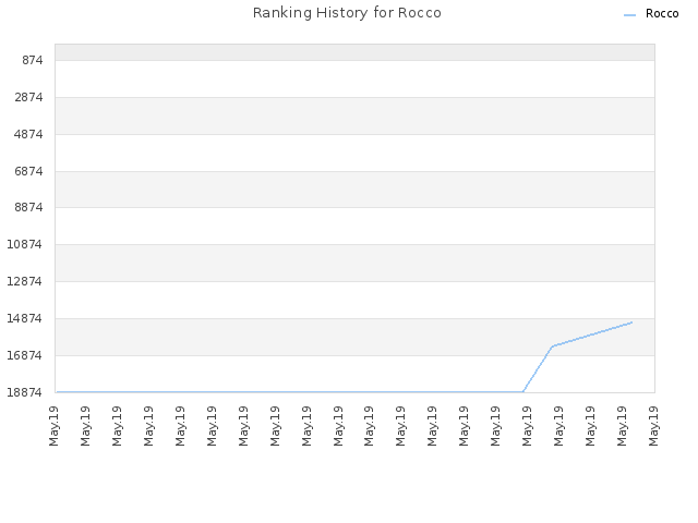 Ranking History for Rocco