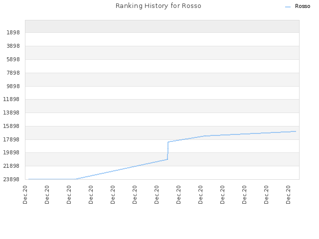 Ranking History for Rosso