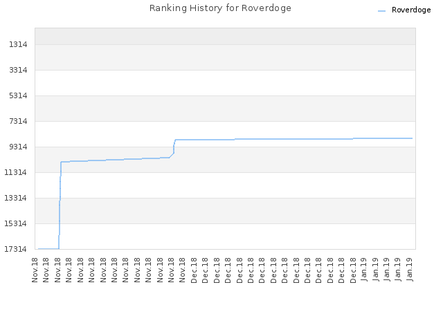 Ranking History for Roverdoge