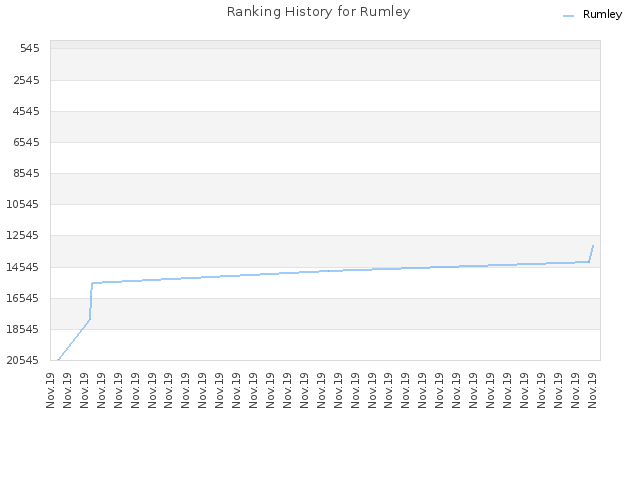 Ranking History for Rumley