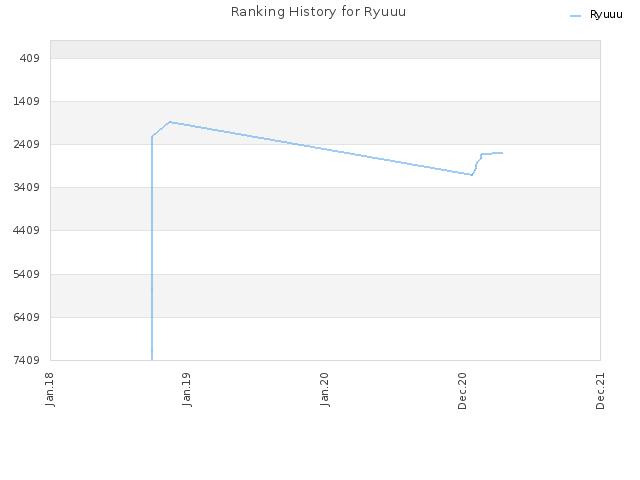 Ranking History for Ryuuu