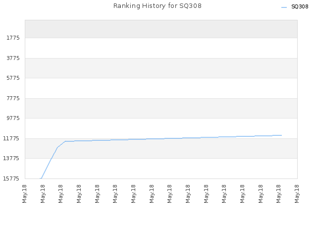 Ranking History for SQ308