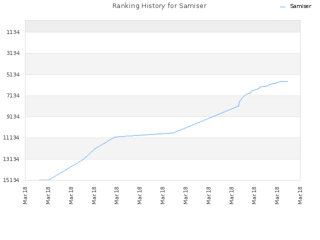 Ranking History for Samiser