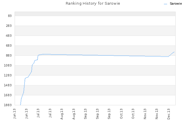 Ranking History for Sarowie