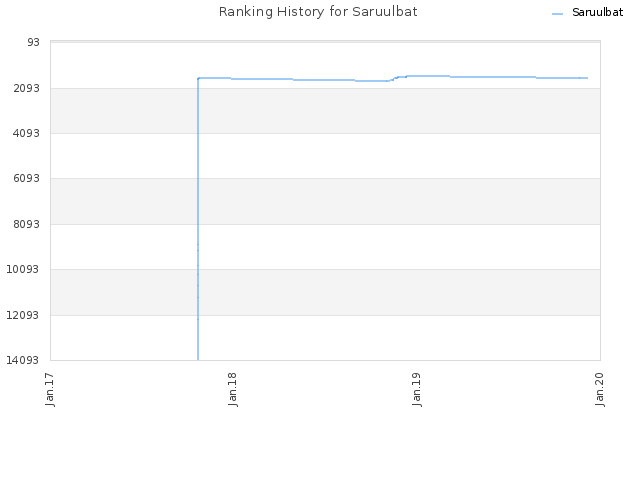 Ranking History for Saruulbat