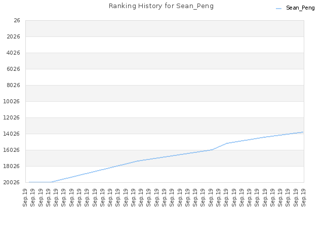 Ranking History for Sean_Peng