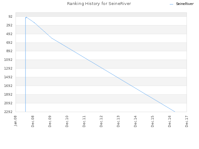 Ranking History for SeineRiver