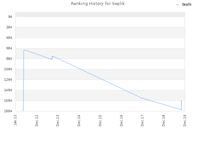 Ranking History for Seplik