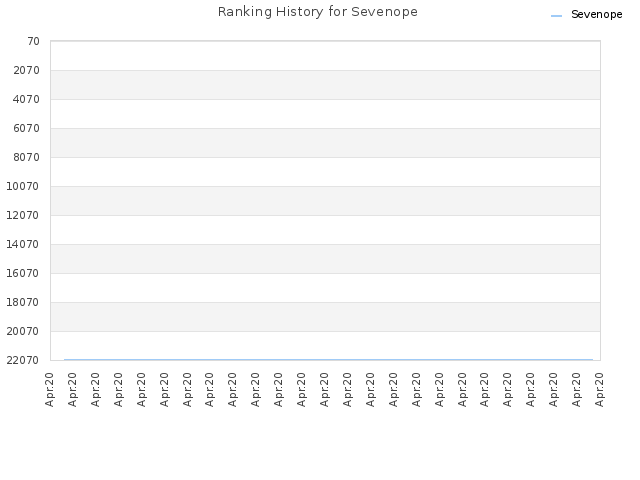 Ranking History for Sevenope