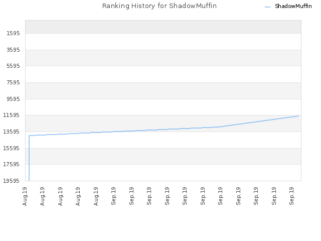 Ranking History for ShadowMuffin