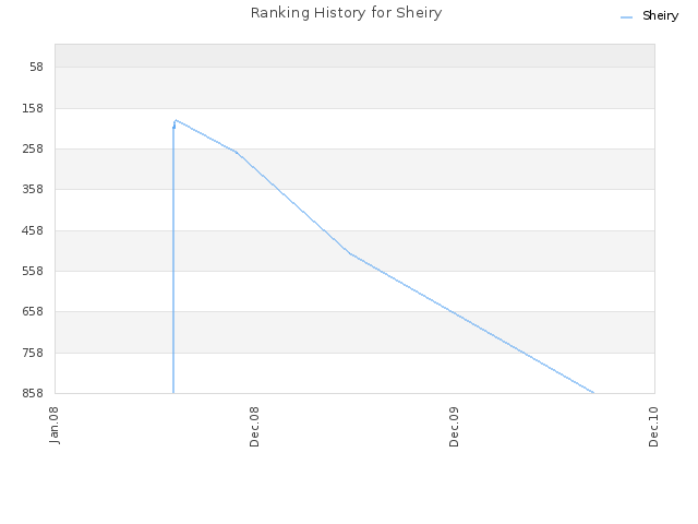 Ranking History for Sheiry