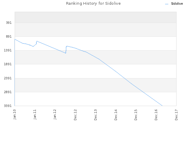 Ranking History for Sidolive