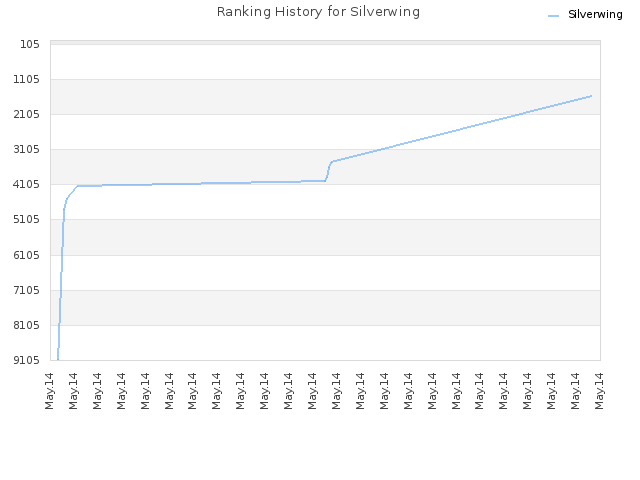Ranking History for Silverwing