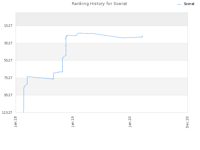 Ranking History for Soerat