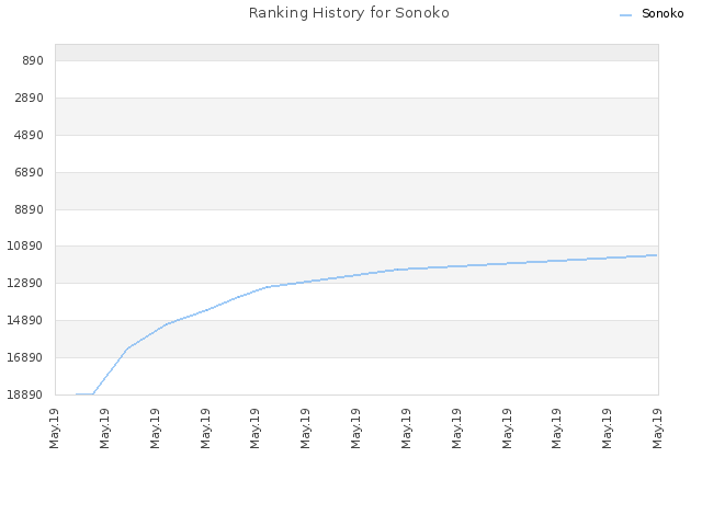 Ranking History for Sonoko