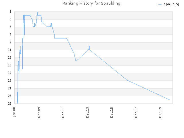Ranking History for Spaulding