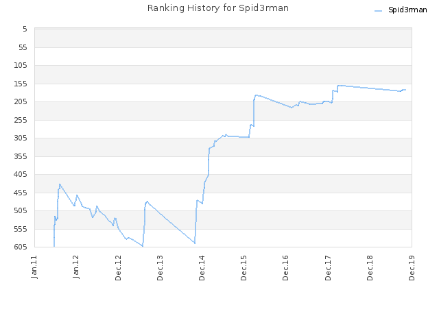 Ranking History for Spid3rman