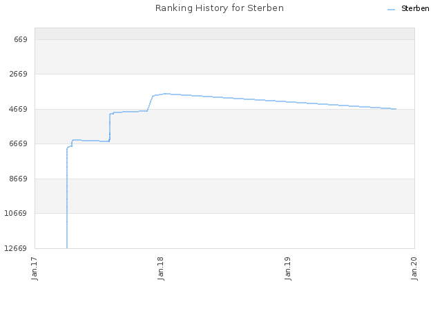 Ranking History for Sterben