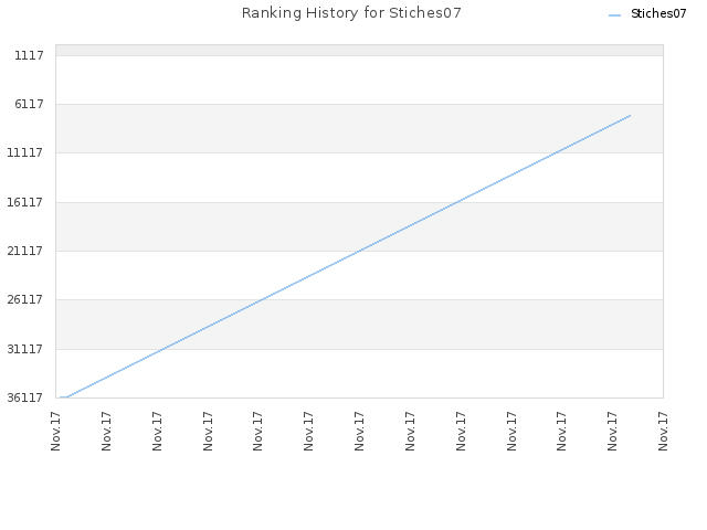 Ranking History for Stiches07