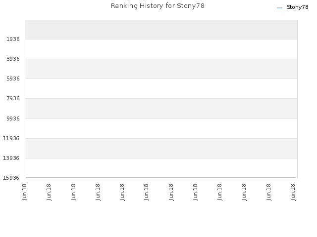 Ranking History for Stony78