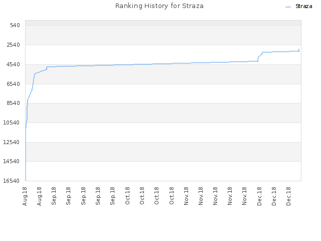 Ranking History for Straza