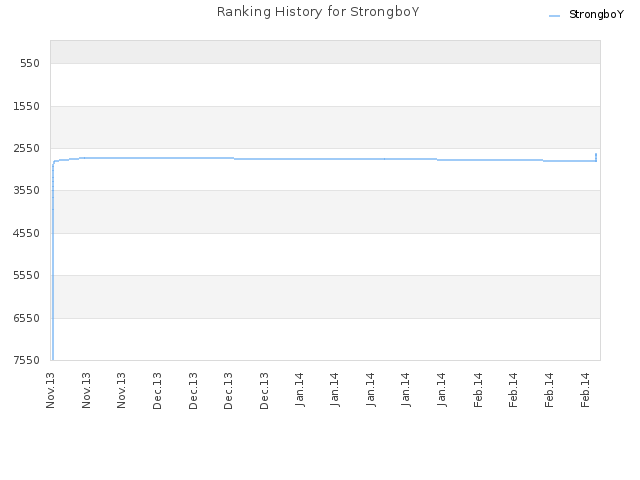 Ranking History for StrongboY