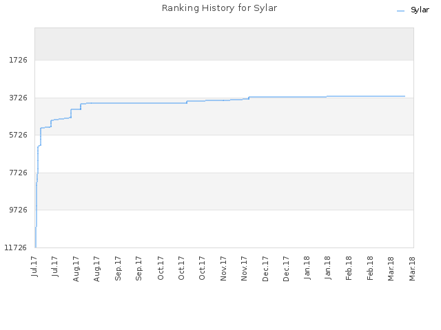 Ranking History for Sylar
