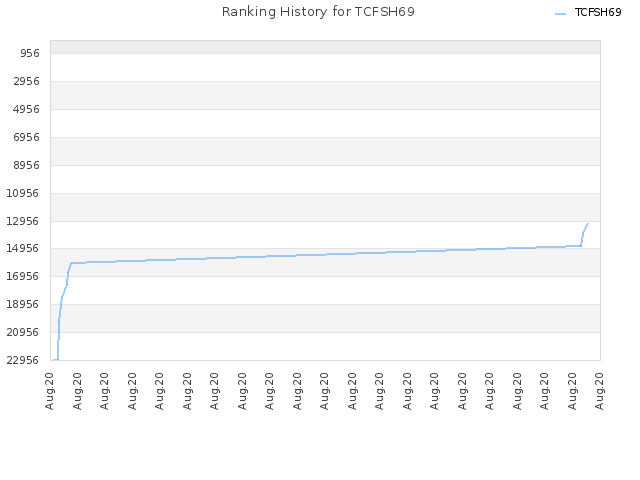 Ranking History for TCFSH69