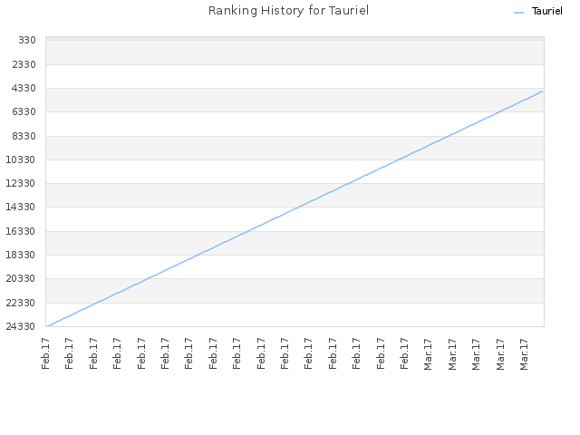 Ranking History for Tauriel