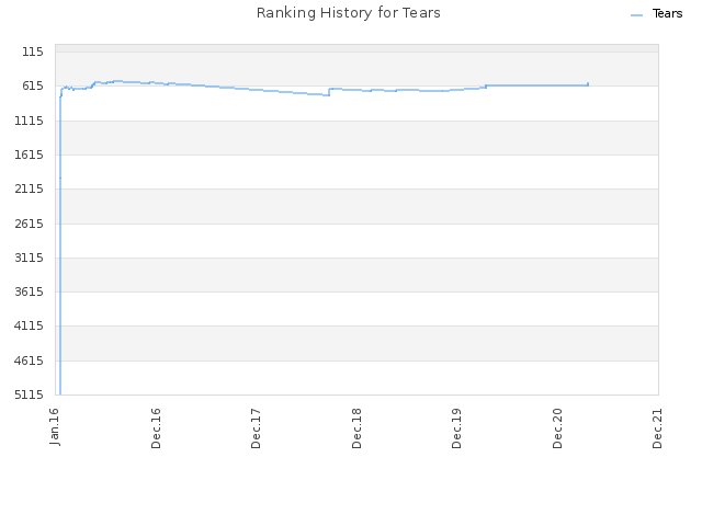 Ranking History for Tears