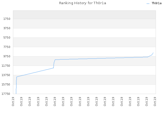 Ranking History for Th0r1a