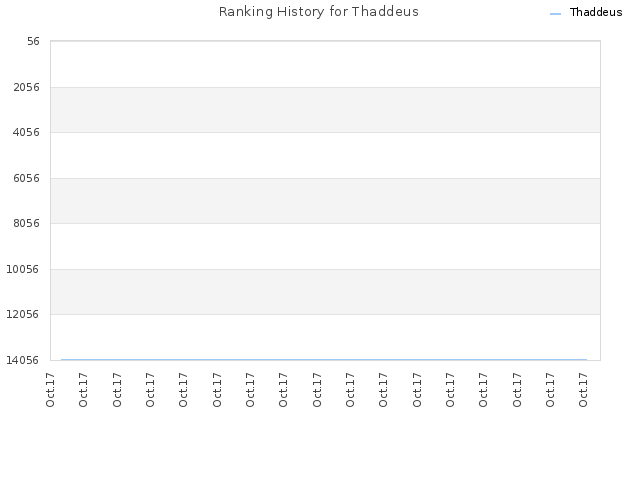 Ranking History for Thaddeus