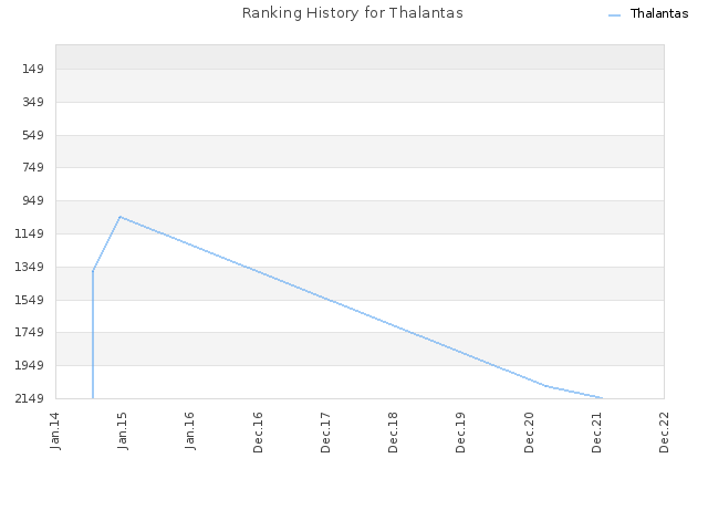 Ranking History for Thalantas