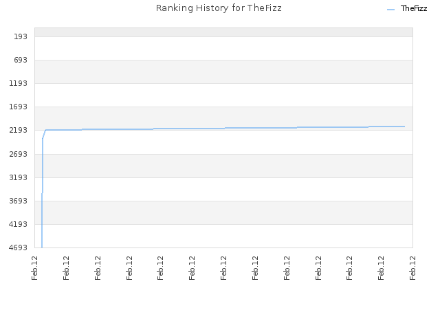 Ranking History for TheFizz
