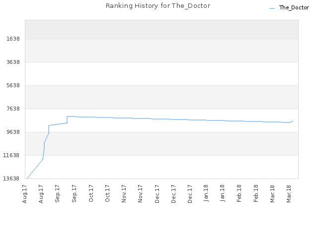 Ranking History for The_Doctor